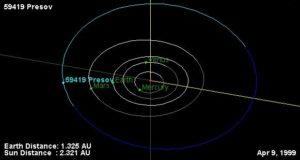 Poloha planétky 59419 Presov v slnečnej sústave, v čase jej objavu